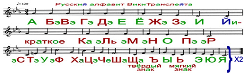 Russian Alphabet Song WikiTranslate.png