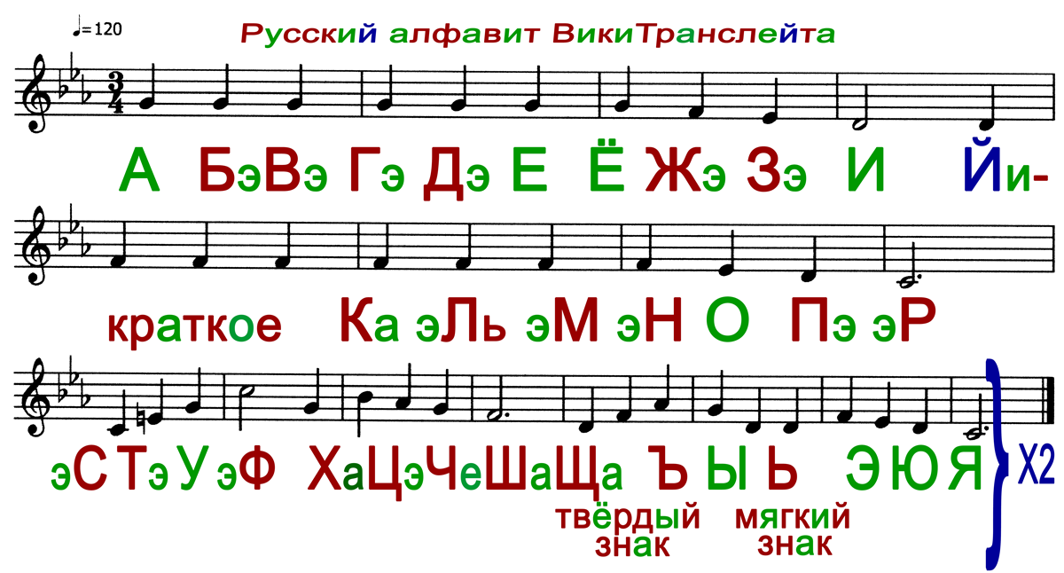 Russian Alphabet Song WikiTranslate1200px.png