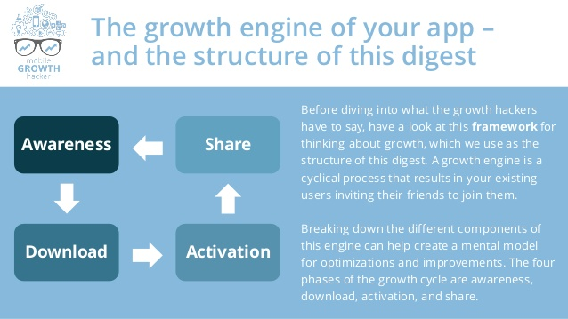 Typical growth engine (for an app).png
