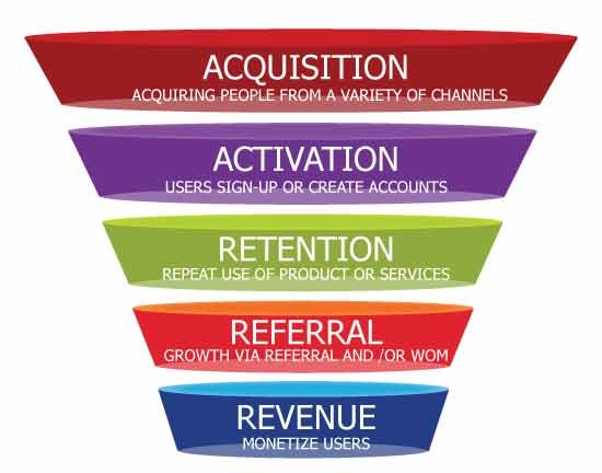 Growth hacking funnel.jpg